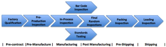 YEOA Inspection Service flow
